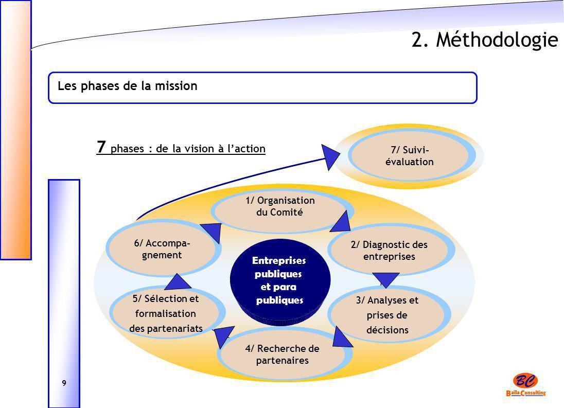 2. Méthodologie 7 phases : de la vision à l'action