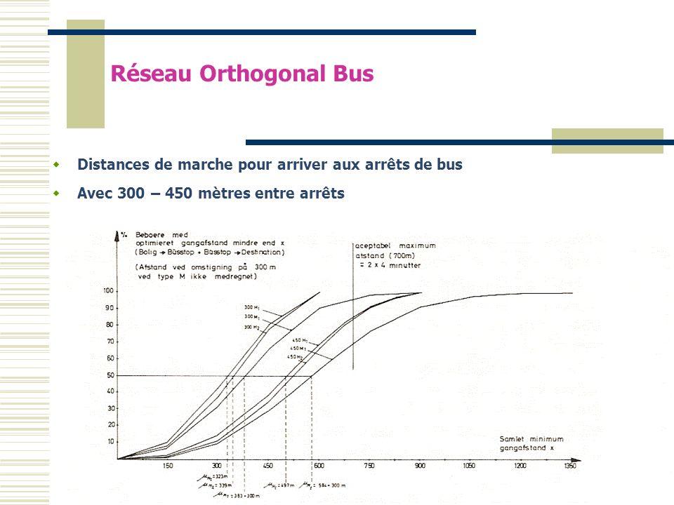 Réseau Orthogonal BusDistances de marche pour arriver aux arrêts de bus.