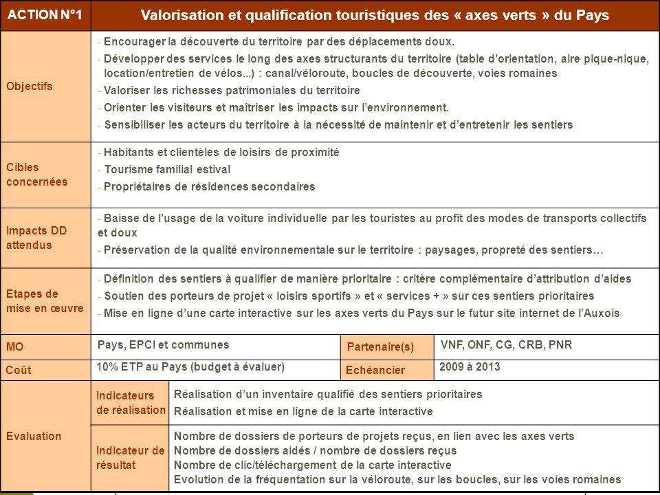 Valorisation et qualification touristiques des « axes verts » du Pays