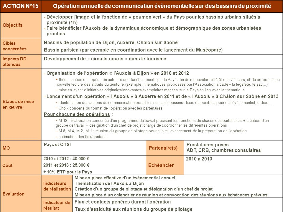 ACTION N°15Opération annuelle de communication évènementielle sur des bassins de proximité. Objectifs.