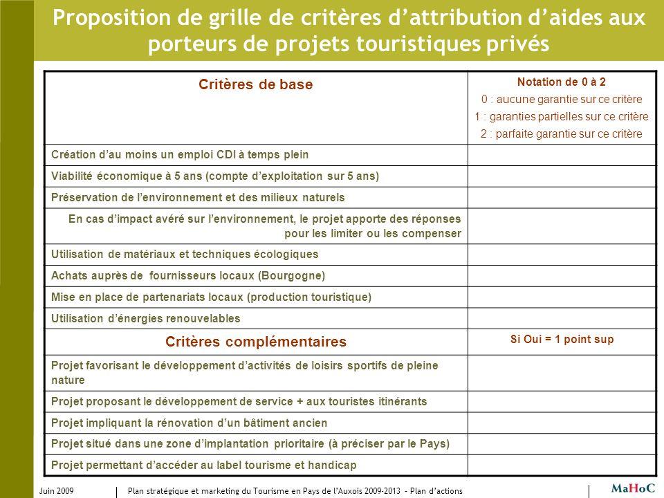 Critères complémentaires