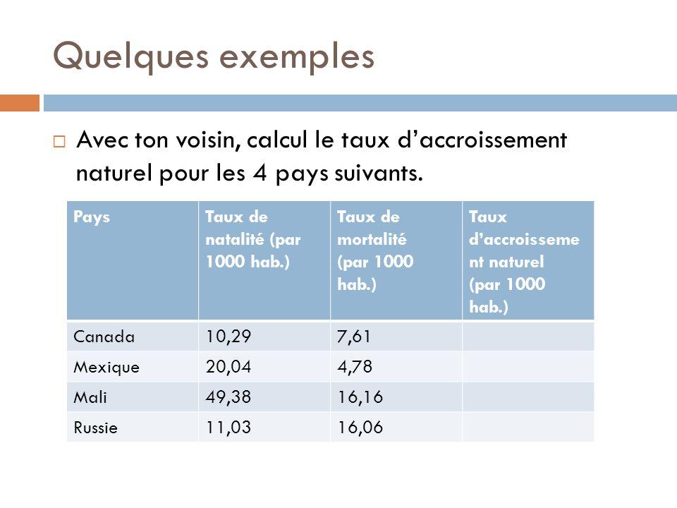 Quelques exemples Avec ton voisin, calcul le taux d'accroissement naturel pour les 4 pays suivants.