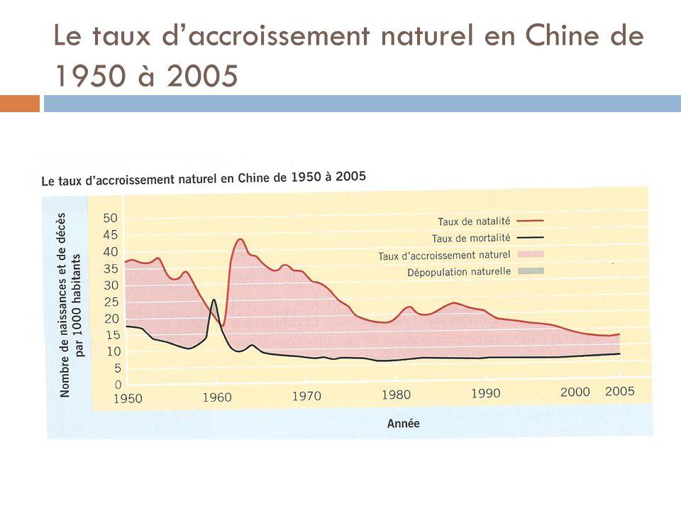 Le taux d'accroissement naturel en Chine de 1950 à 2005