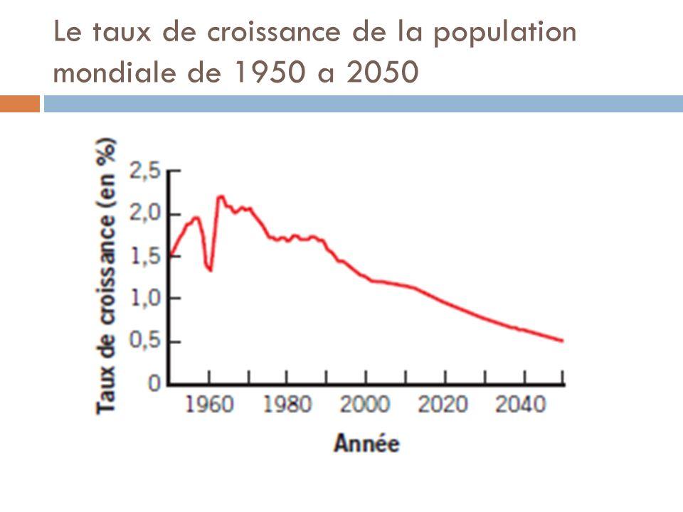 Le taux de croissance de la population mondiale de 1950 a 2050