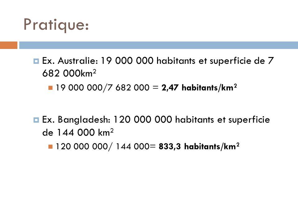 Pratique: Ex. Australie: 19 000 000 habitants et superficie de 7 682 000km2. 19 000 000/7 682 000 = 2,47 habitants/km2.