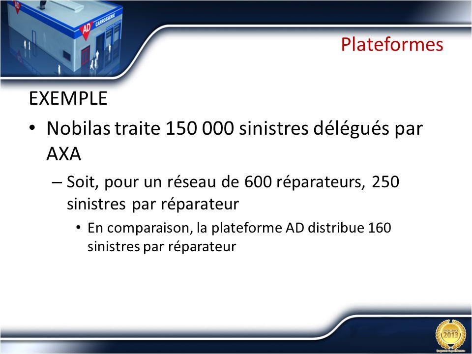 Nobilas traite 150 000 sinistres délégués par AXA