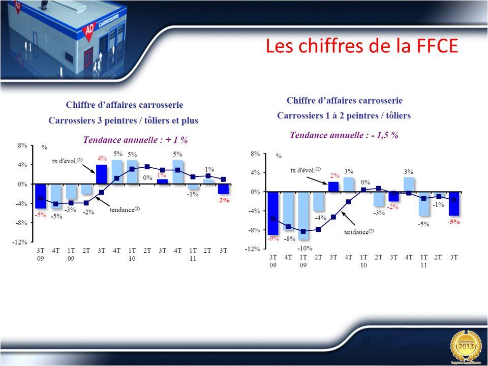 Les chiffres de la FFCE
