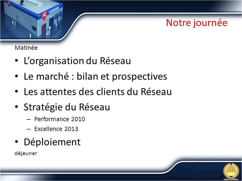 L'organisation du Réseau Le marché : bilan et prospectives