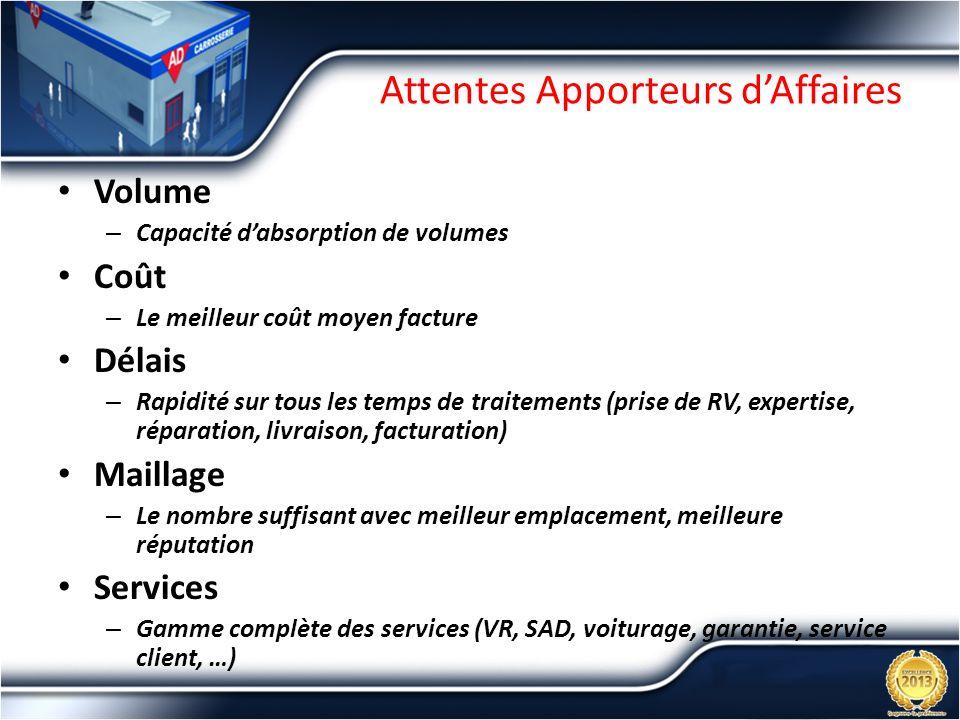 Attentes Apporteurs d'Affaires