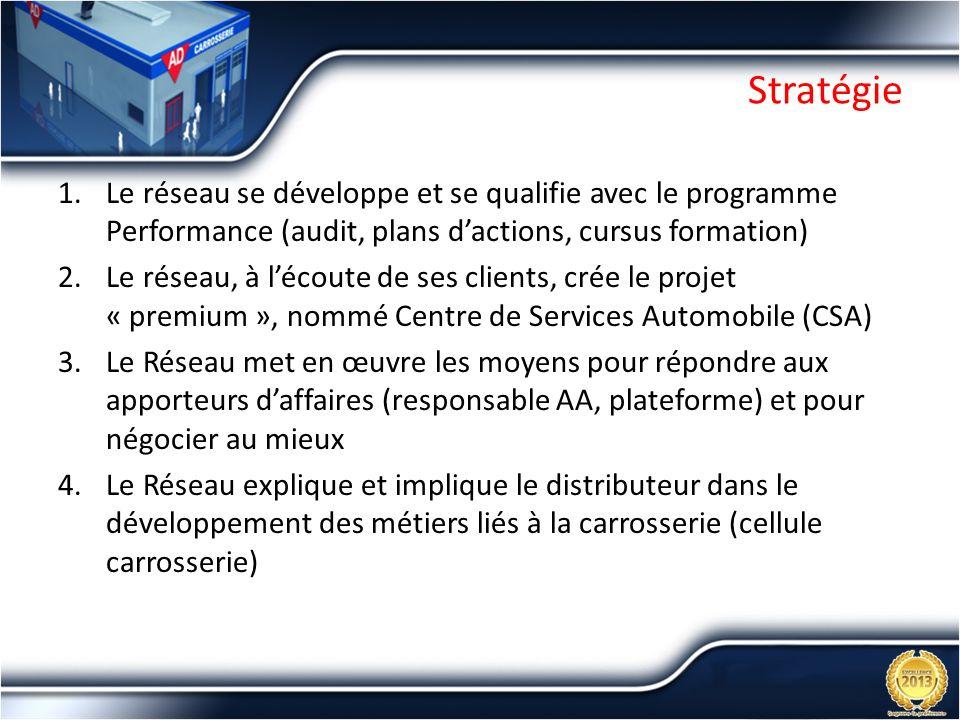 Stratégie Le réseau se développe et se qualifie avec le programme Performance (audit, plans d'actions, cursus formation)