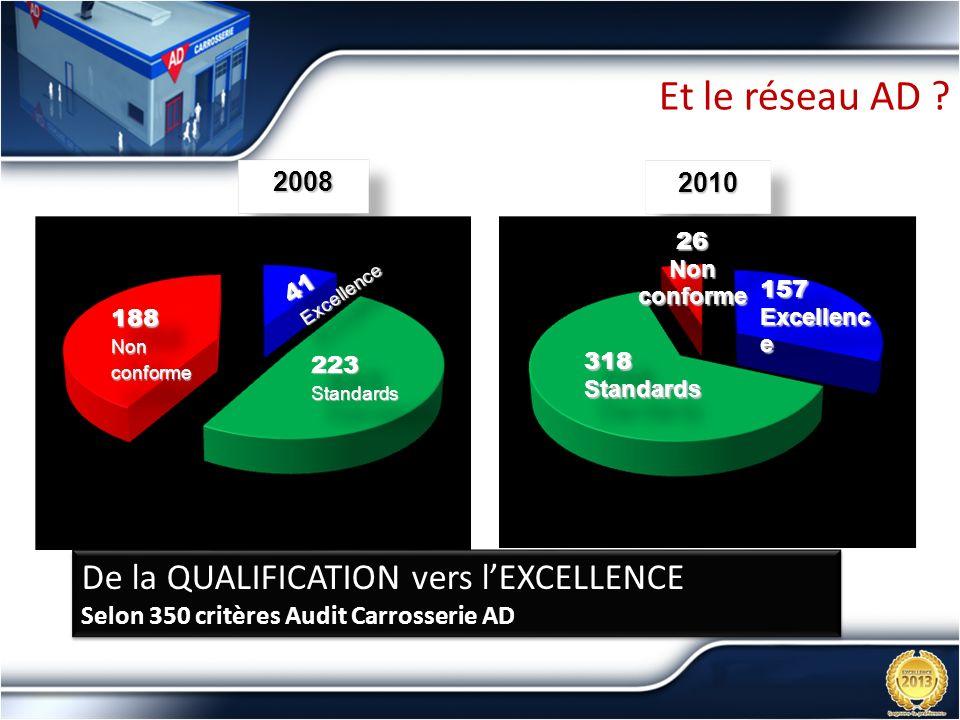 Et le réseau AD De la QUALIFICATION vers l'EXCELLENCE 2008 2010
