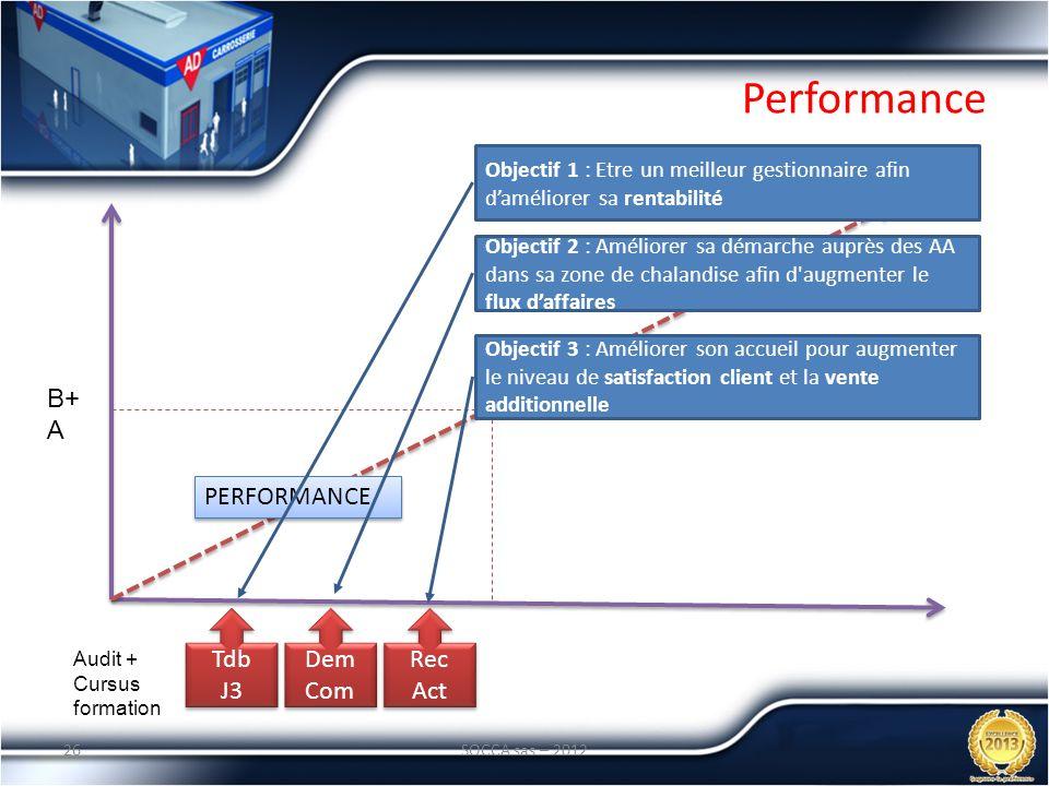 Performance B+ A PERFORMANCE Tdb J3 Dem Com Rec Act