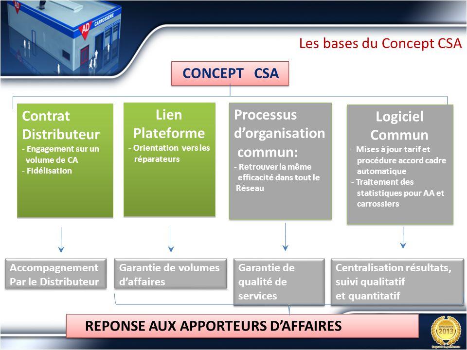 Les bases du Concept CSA