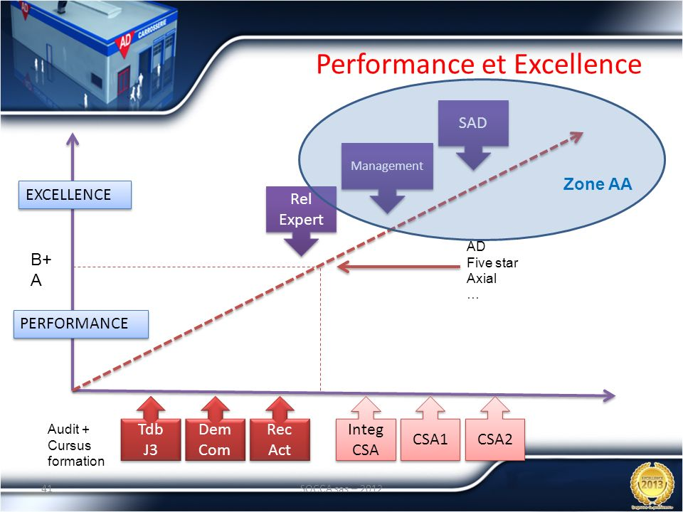 Performance et Excellence