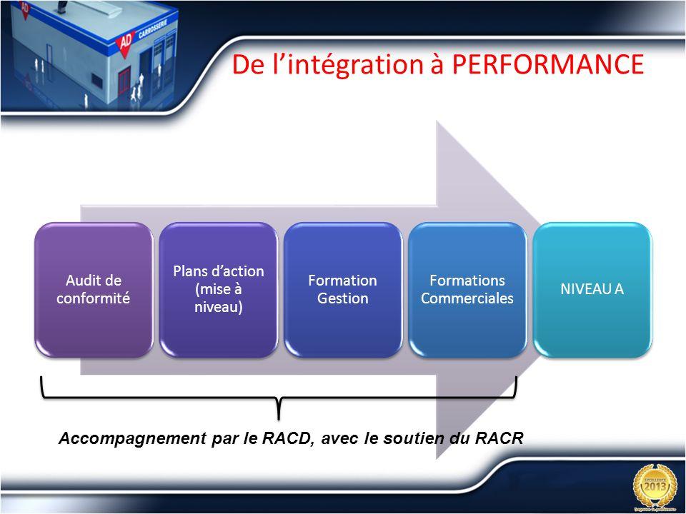 De l'intégration à PERFORMANCE