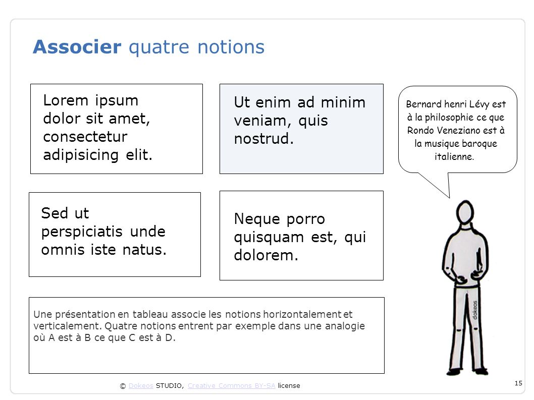 Associer quatre notions