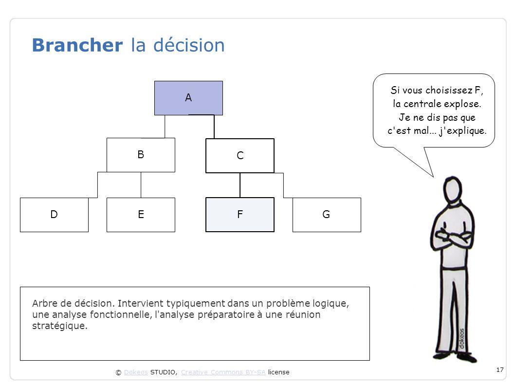 Brancher la décision A B C D E F G