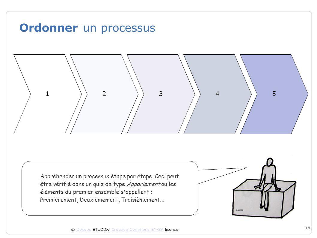 Ordonner un processus 1. 2. 3. 4. 5.