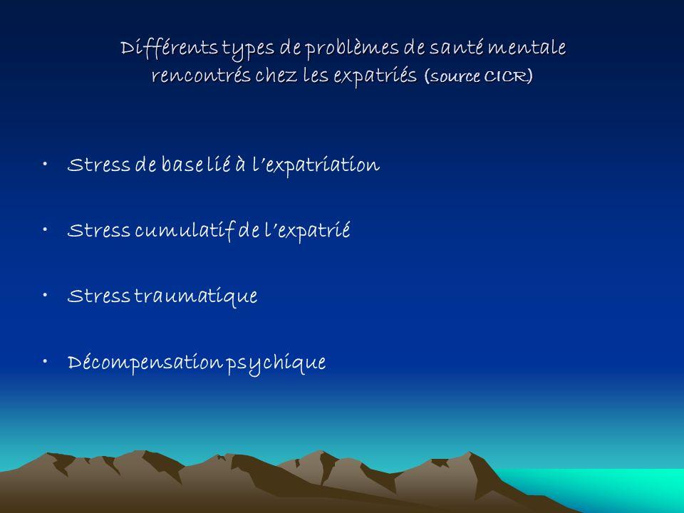 Différents types de problèmes de santé mentale rencontrés chez les expatriés (source CICR)