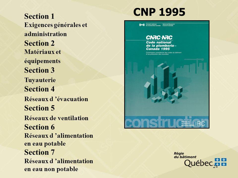 CNP 1995