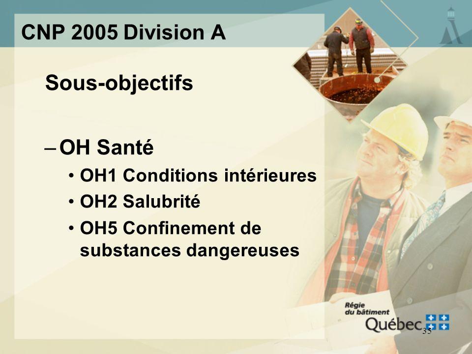 Sous-objectifs CNP 2005 Division A OH Santé OH1 Conditions intérieures