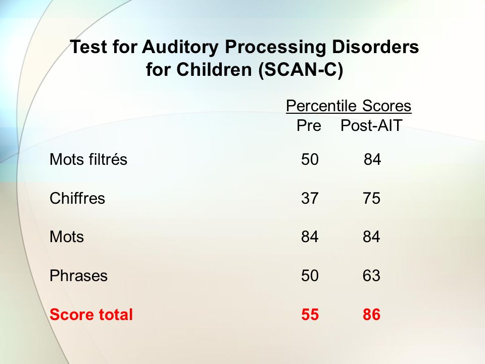 Test for Auditory Processing Disorders for Children (SCAN-C)