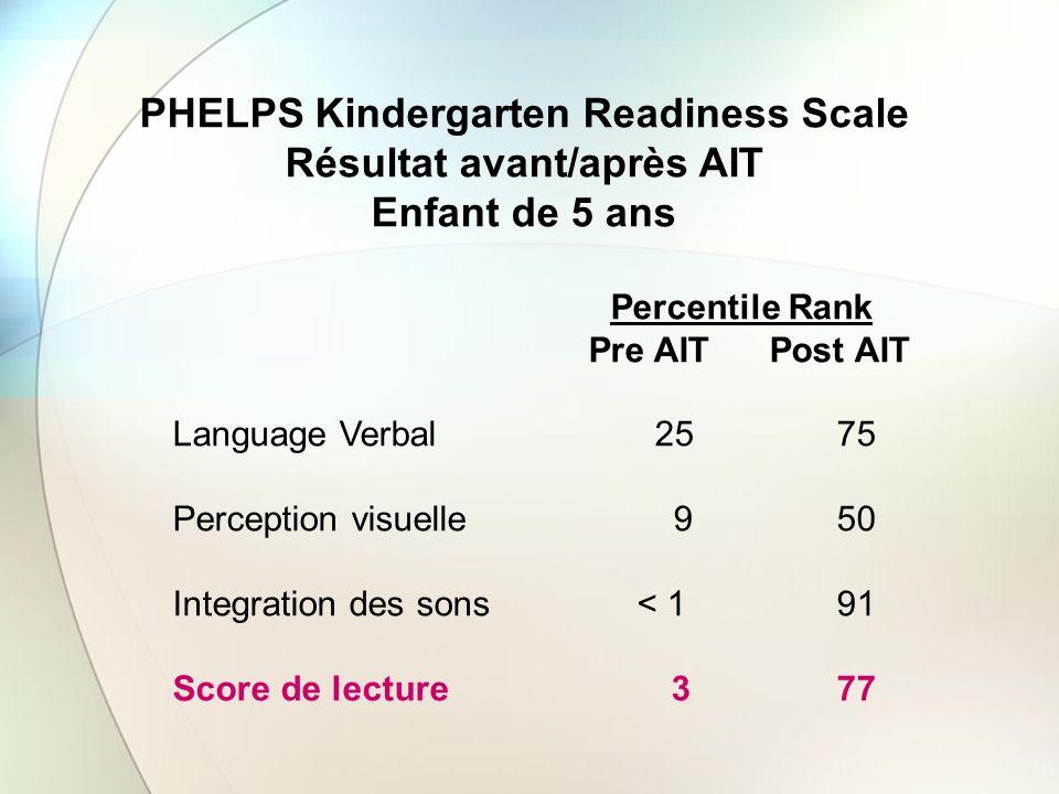 PHELPS Kindergarten Readiness Scale Résultat avant/après AIT