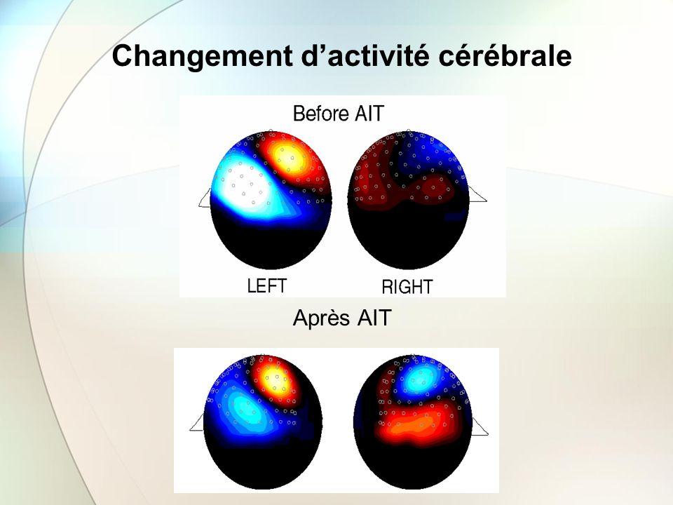 Changement d'activité cérébrale