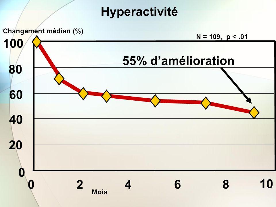 Hyperactivité 100 55% d'amélioration 80 60 40 20 2 4 6 8 10