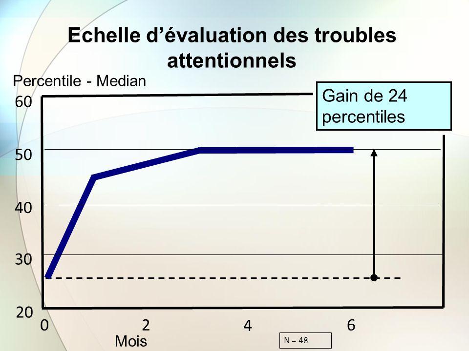 Echelle d'évaluation des troubles attentionnels