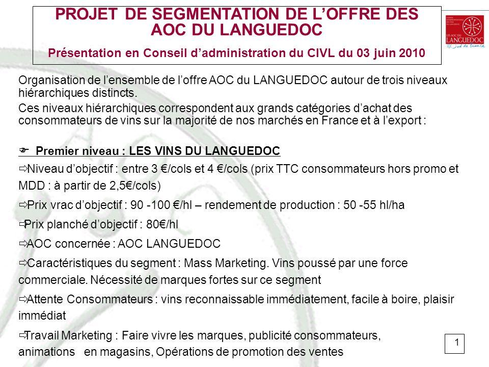 PROJET DE SEGMENTATION DE L'OFFRE DES AOC DU LANGUEDOC Présentation en Conseil d'administration du CIVL du 03 juin 2010