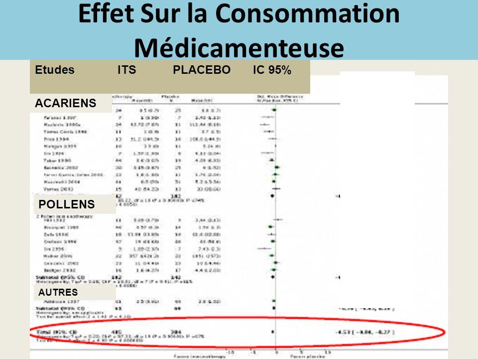 Effet Sur la Consommation Médicamenteuse