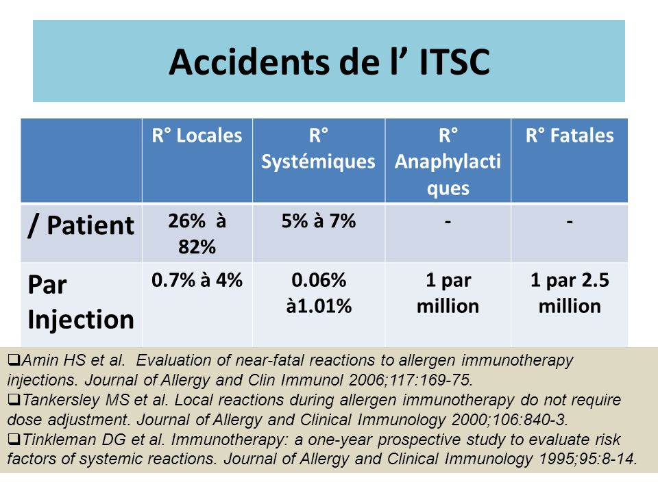 Accidents de l' ITSC / Patient Par Injection R° Locales R° Systémiques