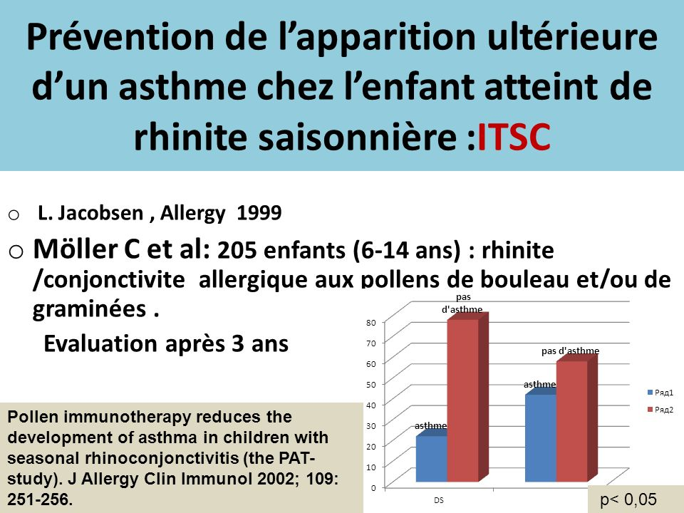 Prévention de l'apparition ultérieure d'un asthme chez l'enfant atteint de rhinite saisonnière :ITSC