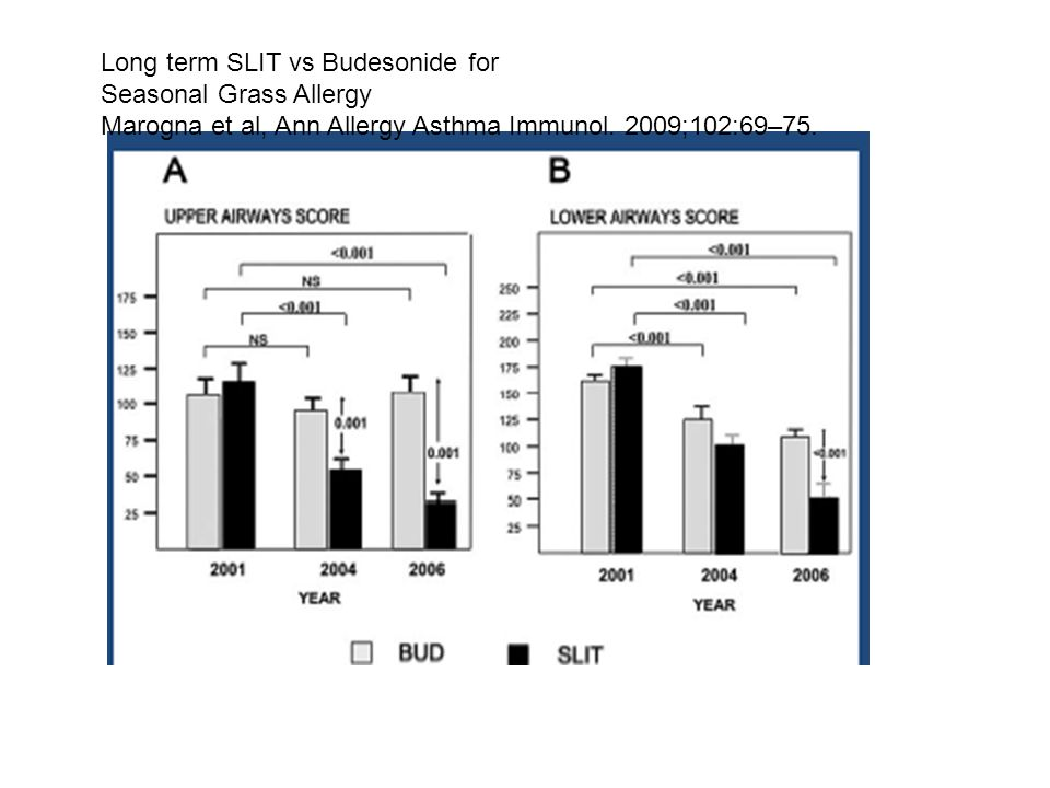 Long term SLIT vs Budesonide for