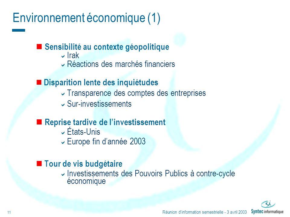 Environnement économique (1)