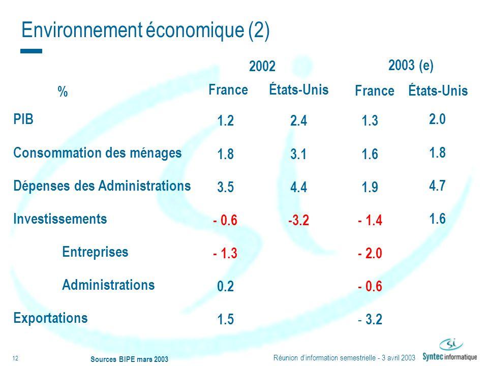 Environnement économique (2)