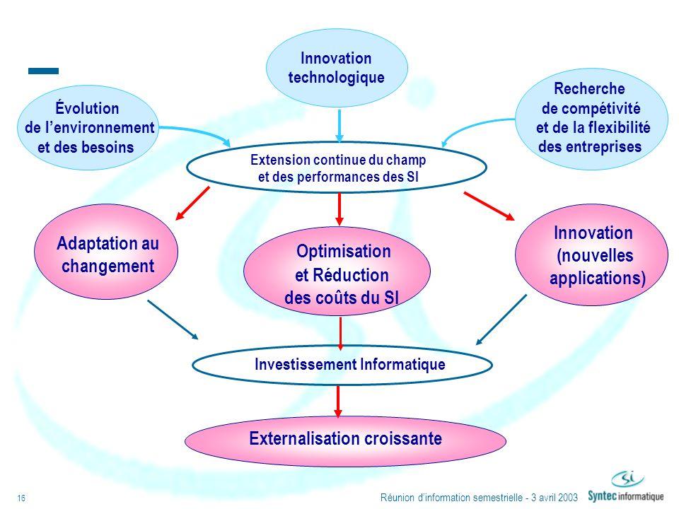 Optimisation Innovation Adaptation au (nouvelles changement