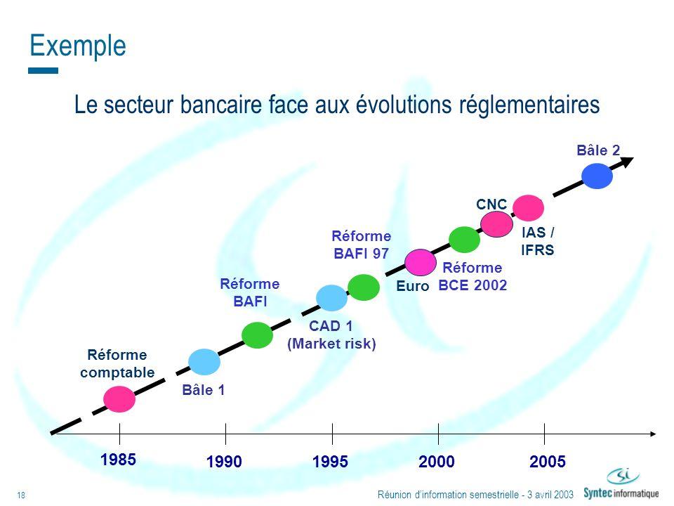 Le secteur bancaire face aux évolutions réglementaires