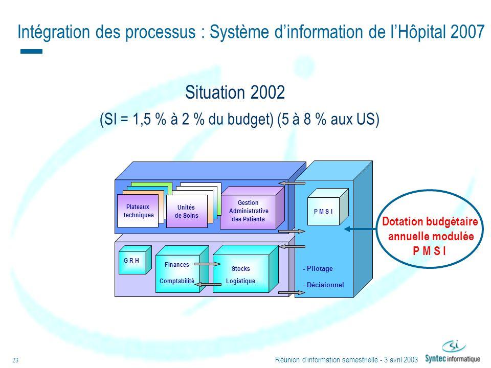 Intégration des processus : Système d'information de l'Hôpital 2007