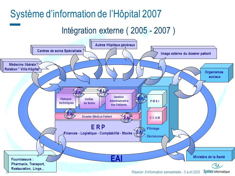 Système d'information de l'Hôpital 2007