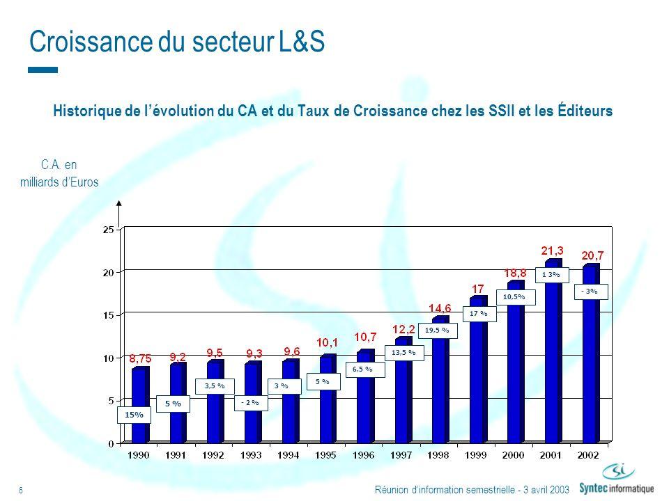 Croissance du secteur L&S