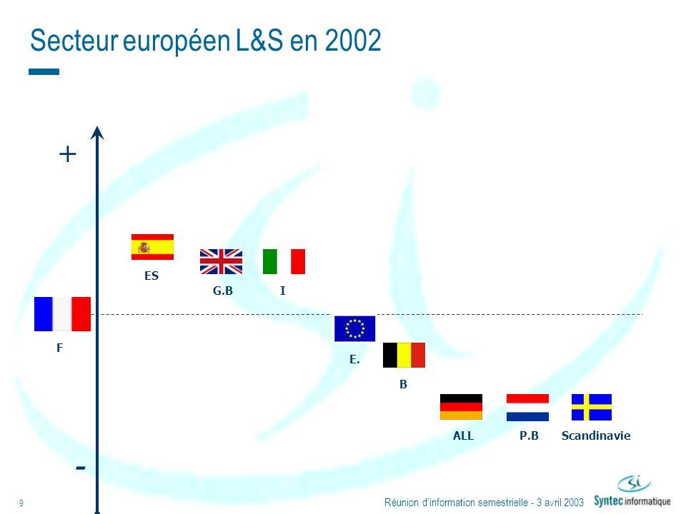 Secteur européen L&S en 2002