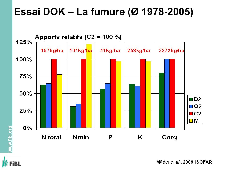 Essai DOK – La fumure (Ø 1978-2005)
