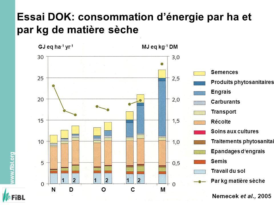 Essai DOK: consommation d'énergie par ha et par kg de matière sèche