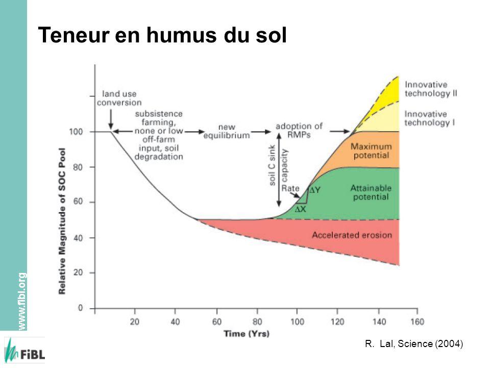 Teneur en humus du sol R. Lal, Science (2004)