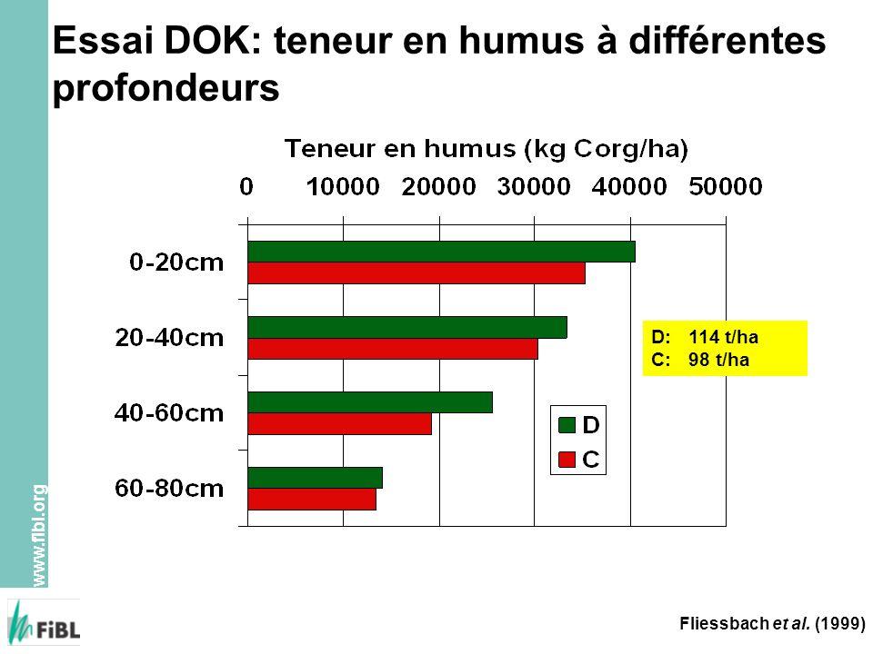 Essai DOK: teneur en humus à différentes profondeurs