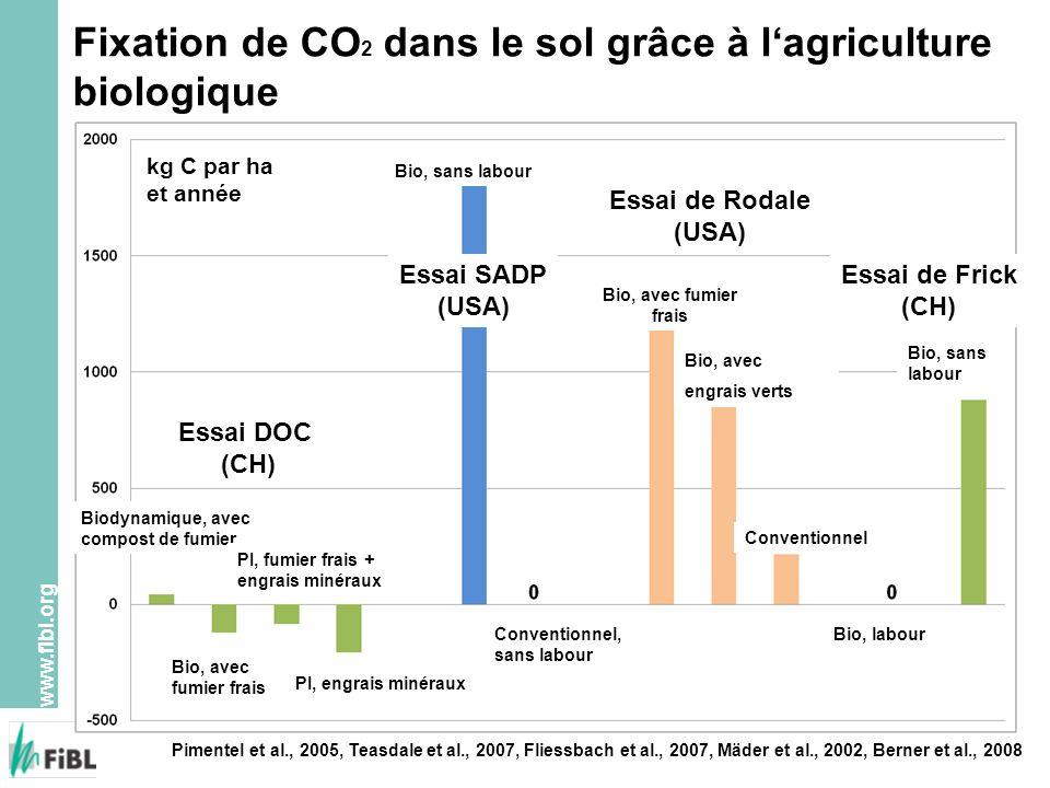 Fixation de CO2 dans le sol grâce à l'agriculture biologique