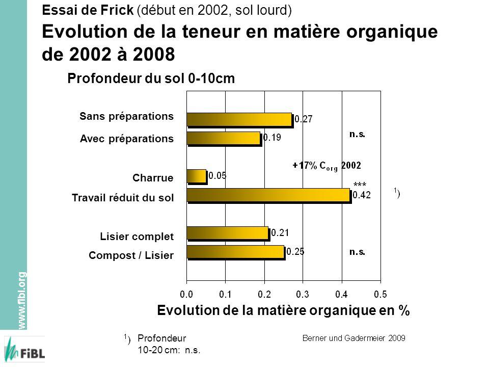 Evolution de la matière organique en %