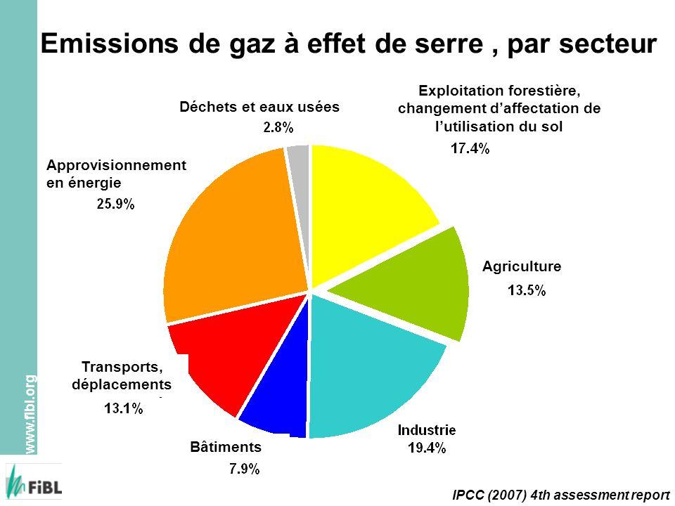 Emissions de gaz à effet de serre , par secteur